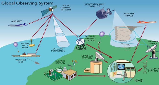 Whether Monitoring System in Kashmir