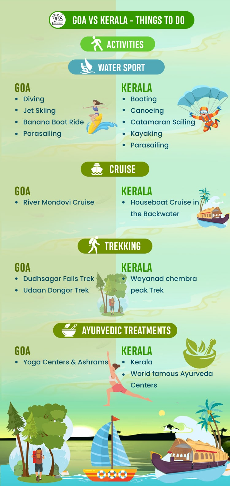 goa-vs-kerala-things-to-do
